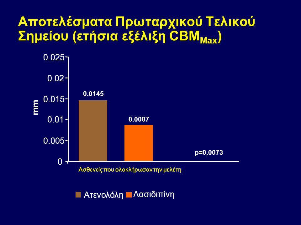 Αποτελέσματα Πρωταρχικού Τελικού Σημείου (4 ετής εξέλιξη CBM Max ) 0 0.01 0.02 0.03 0.04 0.05 Μέση μεταβολή (mm) Ατενολόλη Λασιδιπίνη P<0,001 Ασθενείς