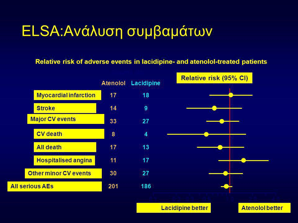 ELSA:Ανάλυση συμβαμάτων Myocardial infarction Relative risk of adverse events in lacidipine- and atenolol-treated patients Stroke All death Hospitalised angina Other minor CV events All serious AEs Events (N) LacidipineAtenolol 17 14 33 17 11 30 Major CV events CV death 8 201 18 9 27 4 13 17 27 186 Lacidipine betterAtenolol better 1.0 Relative risk (95% CI) 0.10.20.30.52.04.0
