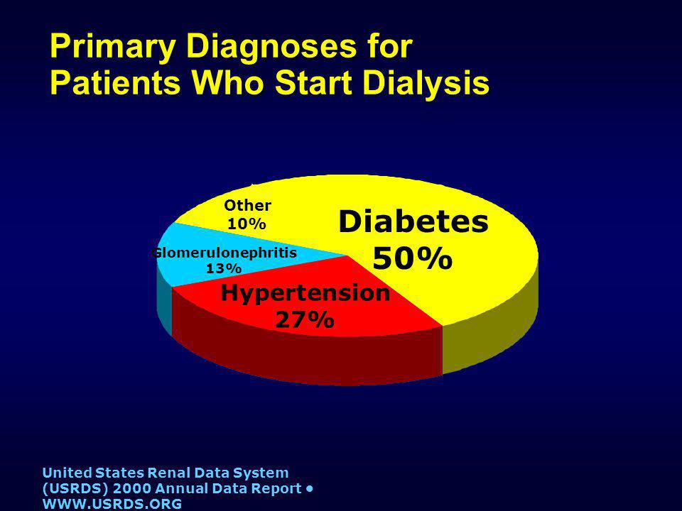 Diabetes 50% Hypertension 27% Glomerulonephritis 13% Other 10% Primary Diagnoses for Patients Who Start Dialysis United States Renal Data System (USRDS) 2000 Annual Data Report WWW.USRDS.ORG