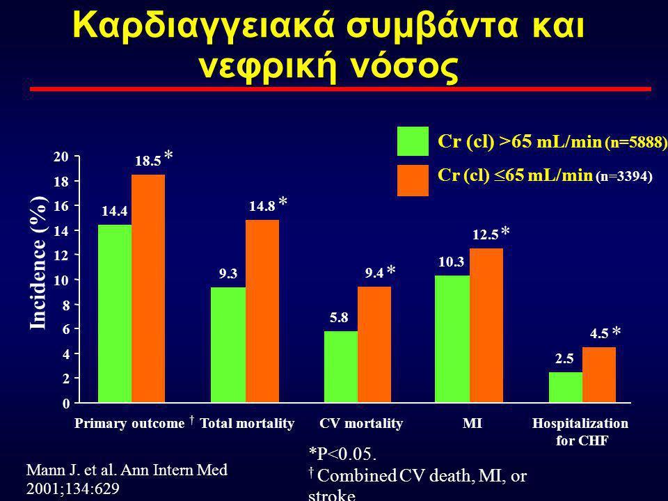 CARDIOVASCULAR HEALTH STUDY Fried et al, JΑΜΑ 1998 Κρεατινίνη και Θνητότητα