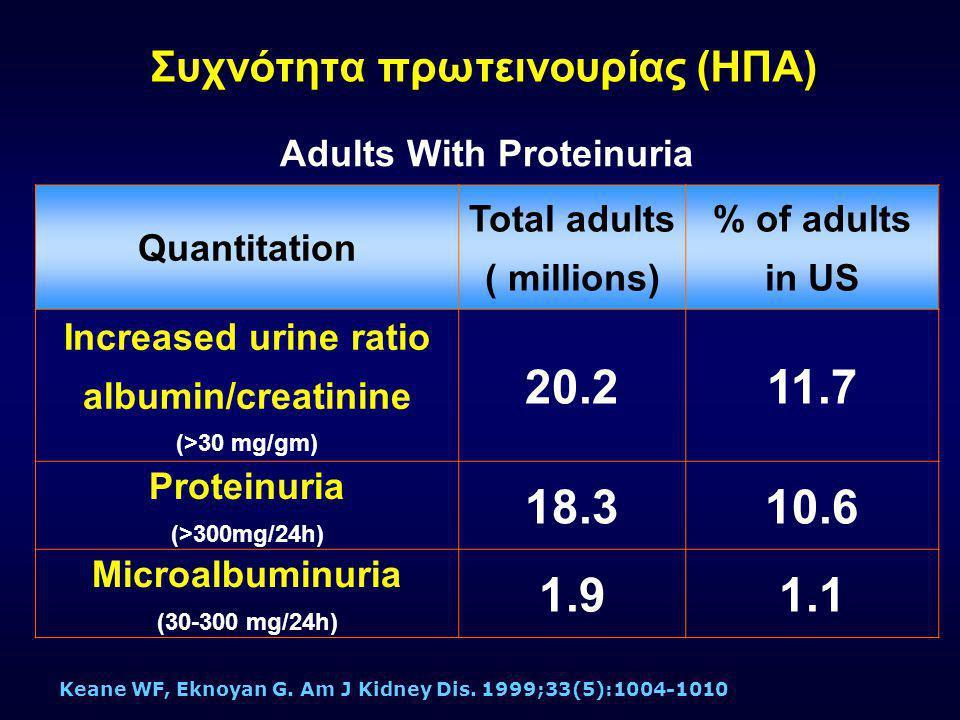 Ορισμοί Μικρολευκωματινουρίας & Λευκωματινουρίας ΠαράμετροςΦ.Τ Mικρολευκω ματινουρία Λευκωματινου ρία Urine AER (  g/min) < 2020 - 200>200 Urine AER (mg/24h) < 30 30 - 300>300 Urine albumin/ Cr # ratio (mg/gm) < 3030 - 300>300 AER=Albumin excretion rate CR # =creatinine