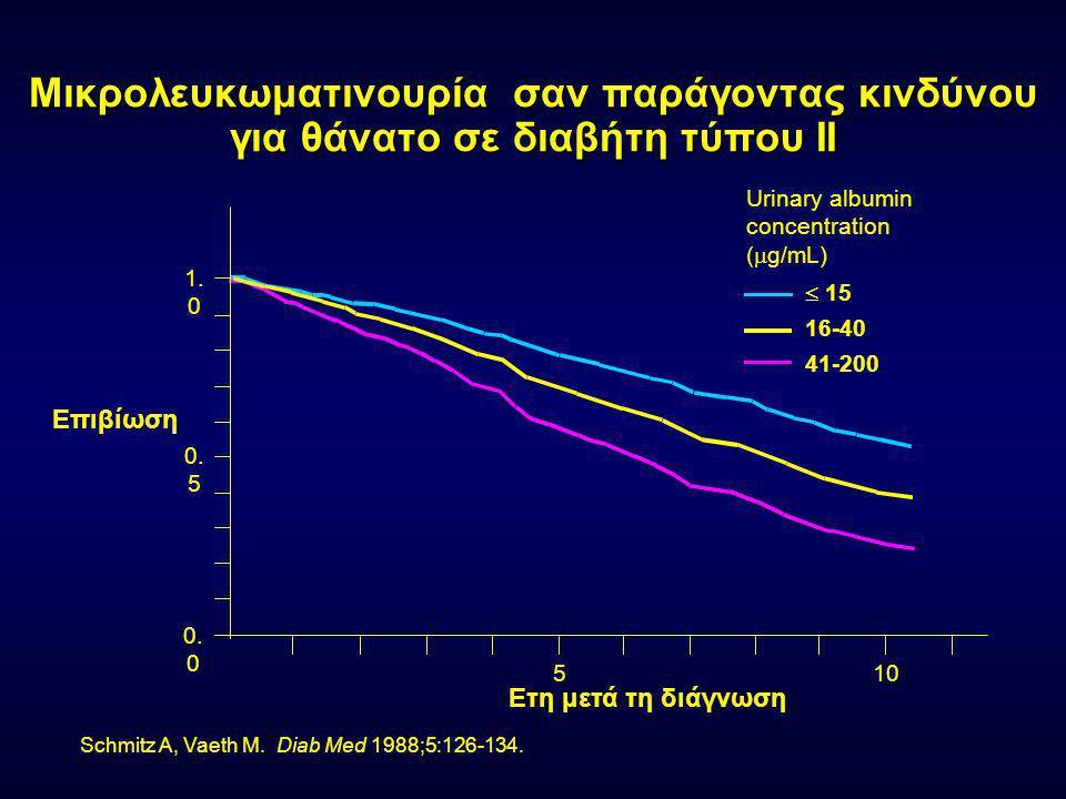 Εμφάνιση υπέρτασης σε διαβητικούς τύπου ΙΙ Εμφάνιση Υπέρτασης (%) 0 50 100 Normoalbuminuria (UAE  30 mg/day) Microalbuminuria (UAE 30-300 mg/day) Macroalbuminuria (UAE  300 mg/day) All patients Tarnow L et al.