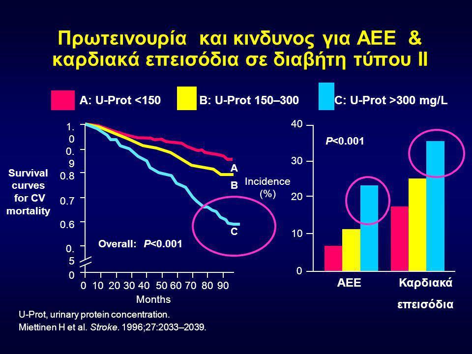 Μικρολευκωματινουρία σαν παράγοντας κινδύνου για θάνατο σε διαβήτη τύπου ΙΙ Schmitz A, Vaeth M. Diab Med 1988;5:126-134. 0. 0 0. 5 1. 0 510 Ετη μετά τ