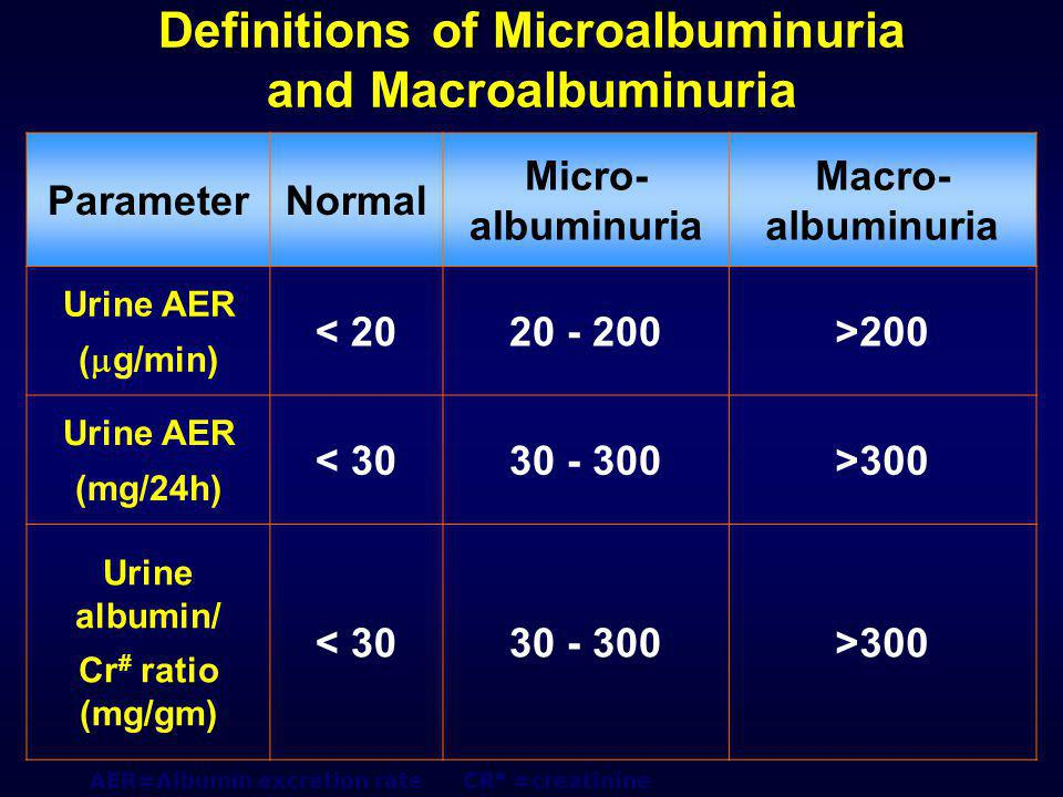 Definitions of Microalbuminuria and Macroalbuminuria ParameterNormal Micro- albuminuria Macro- albuminuria Urine AER (  g/min) < 2020 - 200>200 Urine AER (mg/24h) < 3030 - 300>300 Urine albumin/ Cr # ratio (mg/gm) < 3030 - 300>300 AER=Albumin excretion rate CR # =creatinine