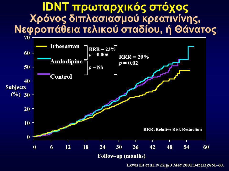 35 45 40 30 25 20 15 10 5 5 0 0 Subjects (%) Control (n = 201) 150 mg (n = 195) 300 mg (n = 194) Irbesartan 24% 34% 21% IRMA 2 Φυσιολογικοποίηση απέκκρισης λευκώματος Parving H-H et al.