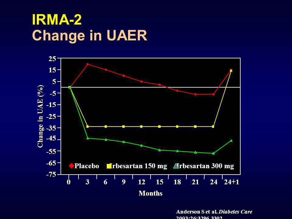 35 45 40 30 25 20 15 10 5 5 0 0 Subjects (%) Control (n = 201) 150 mg (n = 195) 300 mg (n = 194) Irbesartan 24% 34% 21% IRMA 2 Normalization of UAER Parving H-H et al.