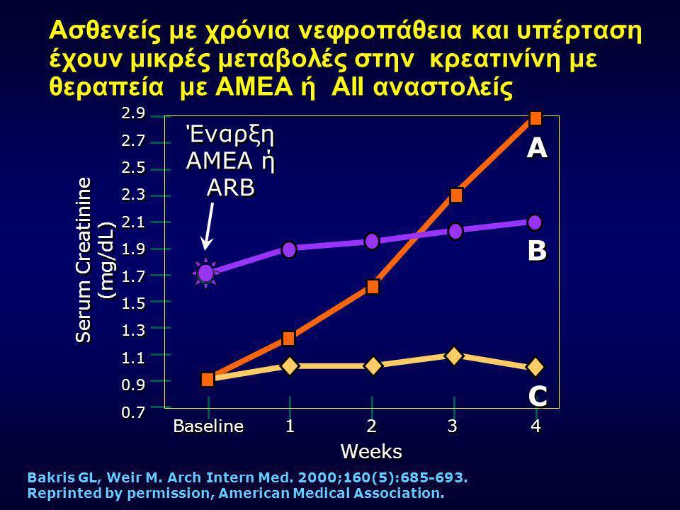 Χρόνια νεφροπάθεια: Θεραπεία πρώτης γραμμής Renal Insufficiency Cl cr <60 mL/min Cr Serum >1.4 mg/dL* Μικρολευκωματι- νουρία Σακχαρώδης διαβήτης ΑΙΙ ή ΑΜΕΑ Εναρξη και Προοδευτική Τιτλοποίηση Δόσης στη μέγιστη ανεκτή 130/80 Λευκωματινουρία *for women, CR Serum >1.2 mg/dL