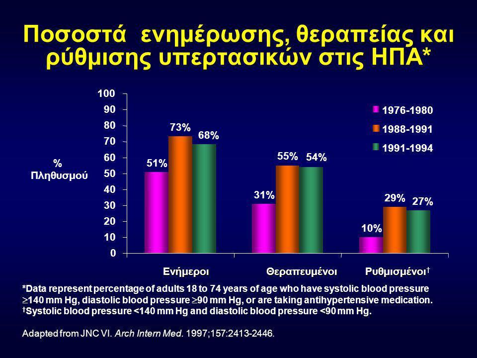Σχετικός κίνδυνος στεφανιαίας νόσου σε συνύπαρξη παραγόντων κινδύνου Υπέρταση + Υπερλιπιδαιμία + Κάπνισμα + Διαβήτης + ΥΑΚ Υπέρταση+ Υπερλιπιδαιμία + Κάπνισμα Υπέρταση+ Υπερλιπιδαιμία Υπέρταση μόνο 44 19 13 6 Kannel (1992) 10-year probability (%)