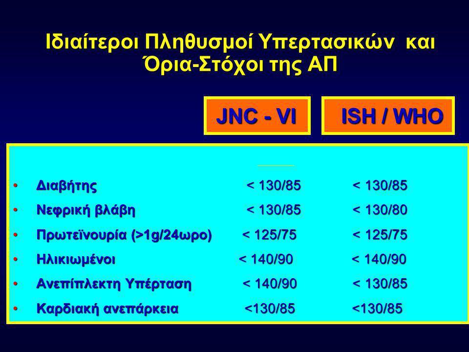 Διαστρωμάτωση καρδιαγγειακού κινδύνου Άλλοι ΠΚ και ατομικό ιστορικό Φυσιολογική ΣΑΠ 120- 129 ή ΔΑΠ 80-84 Υψηλή Φυσιολ/κή ΣΑΠ 130- 139 ή ΔΑΠ 85-89 Στάδιο 1 ΣΑΠ 140- 159 ή ΔΑΠ 90-99 Στάδιο 2 ΣΑΠ 160- 179 ή ΔΑΠ 90-99 Στάδιο 3 ΣΑΠ  180 ή ΔΑΠ  110 Άνευ λοιπών ΠΚ Χαμηλός κίνδυνος Ήπιος κίνδυνος Μέτριος κίνδυνος Υψηλός κίνδυνος 1-2 ΠΚ Ήπιος κίνδυνος Μέτριος κίνδυνος Πολύ υψηλός κίνδυνος >3 ΠΚ ή ΒΟΣ ή διαβήτης Μέτριος κίνδυνος Υψηλός κίνδυνος Πολύ υψηλός κίνδυνος ΣΚΚ Υψηλός κίνδυνος Πολύ υψηλός κίνδυνος ESC/ESH 2003