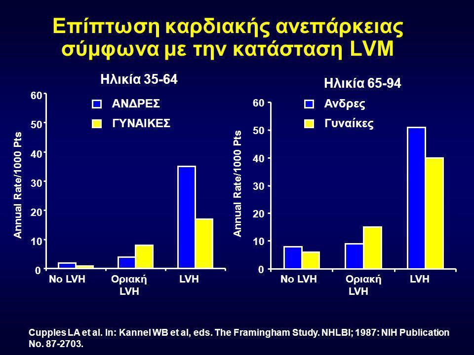 8-ετής επίπτωση ΑΕΕ & ΤΙΑ ως προς τη μάζα αρ. κοιλίας (Gr/m) MEN I: <98 II: 98-118 III: 119-144 IV: >144 WOMEN I: <76 II: 76-92 III: 93-112 IV: >112 B