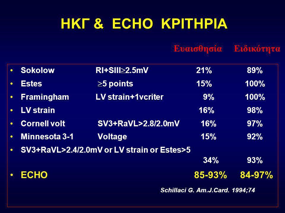 ΗΚΓφικά ΚΡΙΤΗΡΙΑ Sokolow R I +S III  2.5mV 21% - 89% Estes  5 points 15%- 100% Framingham LV strain+1vcriter 9% -100% LV strain 16%- 98% Cornell volt S V3 +R aVL> 2.8/2.0mV 16%- 97% Minnesota 3-1 Voltage 15%- 92% SV3+RaVL>2.4/2.0mV or LV strain or Estes>5 34%- 93% Schillaci G.