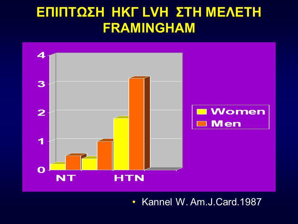 ΕΠΙΔΗΜΙΟΛΟΓΙΑ LVH Η επίπτωση κυμαίνεται ευρέως εξαρτώμενη από τη μέθοδο και τη σοβαρότητα της υπέρτασης –ΗΚΓφική LVH: 1 to 8% –Ηχοκαρδιογραφική LVH: έως 60% (Adapted from Vasan RS, Levy D.