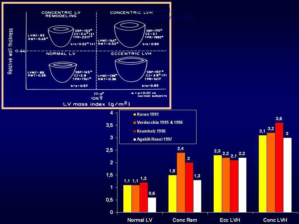 ΣΥΜΒΑΜΑΤΑ & ΓΕΩΜΕΤΡΙΑ ΑΡΙΣΤΕΡΗΣ ΚΟΙΛΙΑΣ LVMI Relative wall thickness Event Rate Koren Ann.Intern.Med 1991;114:345