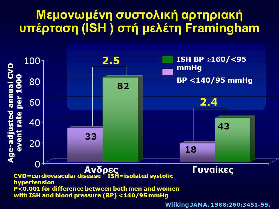 Age-adjusted annual incidence of CHD per 1000 Based on 30 year follow-up of Framingham Heart Study subjects free of coronary heart disease (CHD) at baseline Συστολική ΑΠ (mmHg) ΥΠΕΡΤΑΣΗ ΚΑΙ ΚΙΝΔΥΝΟΣ ΓΙΑ ΣΤΕΦΑΝΙΑΙΑ ΝΟΣΟ ΣΤΟΥΣ ΑΝΔΡΕΣ Διαστολική ΑΠ (mmHg) Ηλικία 65-94 Age 35-64 Ηλικία 65-94 Age 35-64 Framingham Heart Study, 30-year Follow-up.