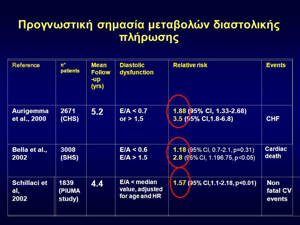 LVH &Διαστολική Δυσλειτουργία E A Ε:0.86 ± 0.16 m/s Α:0.56 ±0.13 m/s Ε/Α:1.6 ± 0.5 DT:199 ± 32 ms IVRT:73 ± 13 ms