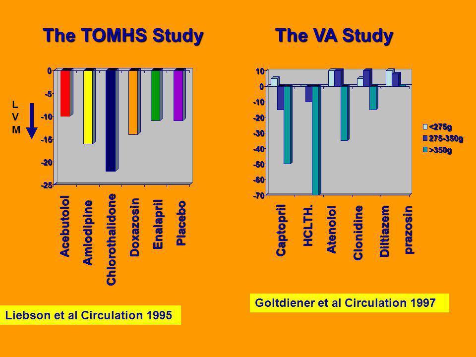 Καρδιαγγειακά συμβάματα 2 χρόνων με ΗΚΓφικές αλλαγές LVH change Levy D. Circulation 1994;90:1786-93