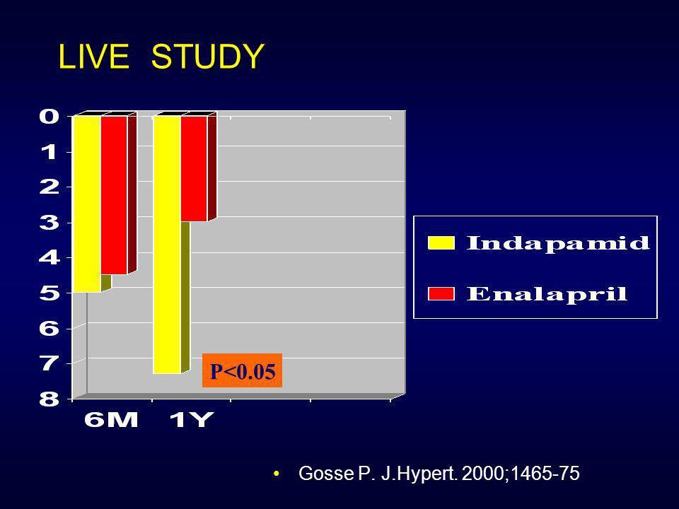 -25 -20 -15 -10 -5 0 -70 -60 -50 -40 -30 -20 -10 0 10 <275g 275-350g >350g The TOMHS Study The VA Study Acebutolol Amlodipine Chlorothalidone Doxazosi