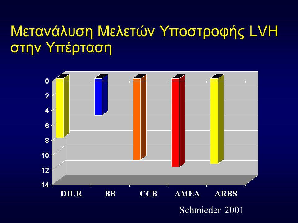 Μελέτη PRESERVE Υποστροφή LVH Nιφεδιπίνη vs Εναλαπρίλη LVM I