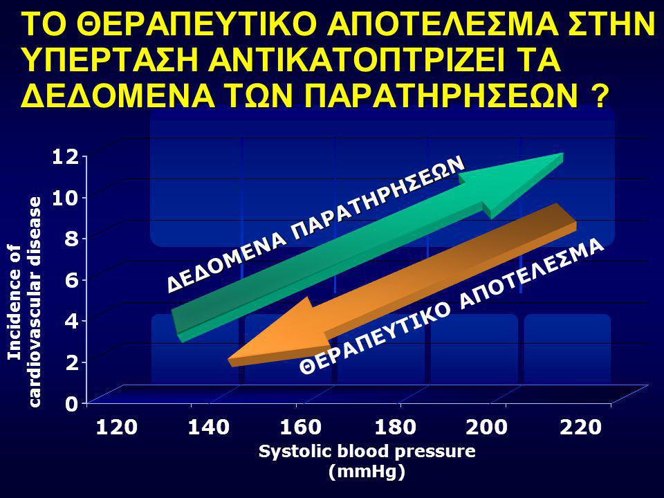 Relative risk of stroke death <112 <71 ΚΙΝΔΥΝΟΣ ΘΑΝΑΤΟΥ ΑΠΟ ΑΕΕ ΣΕ ΣΧΕΣΗ ΜΕ ΣΑΠ & ΔΑΠ ΣΤΗ «MRFIT» 123456789 10 Decile 112- 71- 118- 76- 121- 79- 125-