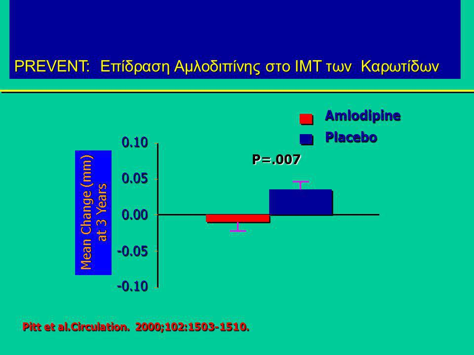 Μελέτη PREVENT  PART-2 SECURE  BCAPS  MIDAS ns VHAS ns INSIGHT  DAPHNE ELSA  Ασθένεια CHD VD Υψ.Κίνδ.