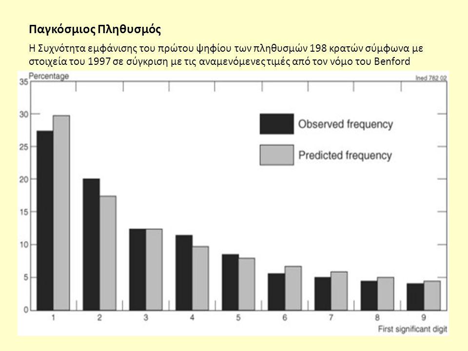 Παγκόσμιος Πληθυσμός Η Συχνότητα εμφάνισης του πρώτου ψηφίου των πληθυσμών 198 κρατών σύμφωνα με στοιχεία του 1997 σε σύγκριση με τις αναμενόμενες τιμές από τον νόμο του Benford