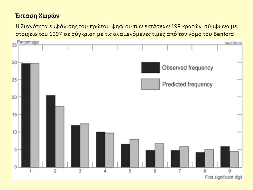 Έκταση Χωρών Η Συχνότητα εμφάνισης του πρώτου ψηφίου των εκτάσεων 198 κρατών σύμφωνα με στοιχεία του 1997 σε σύγκριση με τις αναμενόμενες τιμές από τον νόμο του Benford
