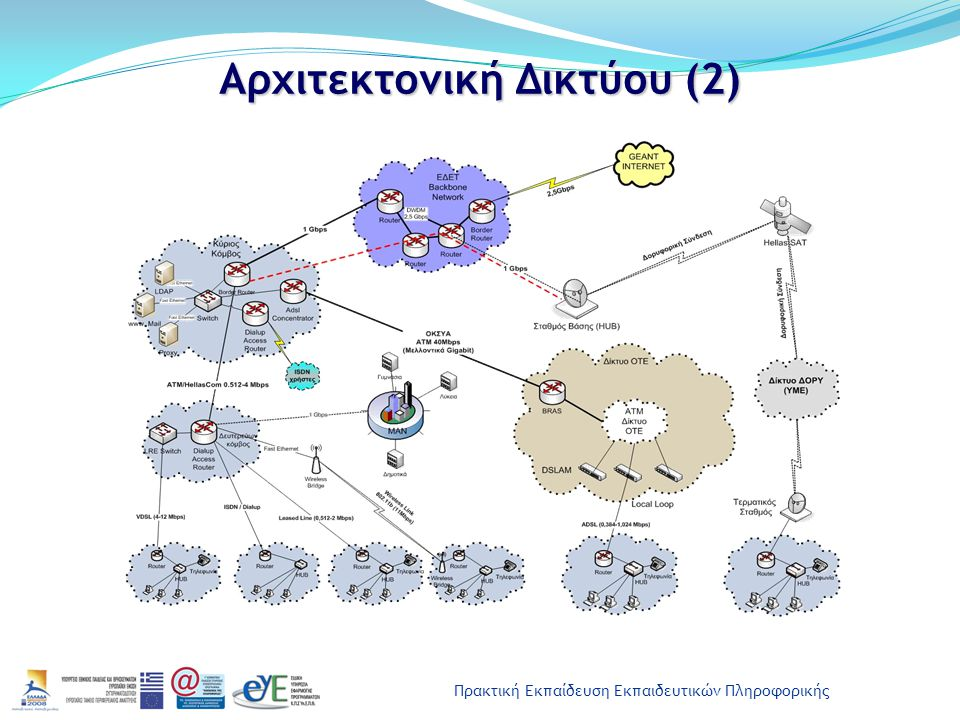 Πρακτική Εκπαίδευση Εκπαιδευτικών Πληροφορικής Αρχιτεκτονική Δικτύου (2)