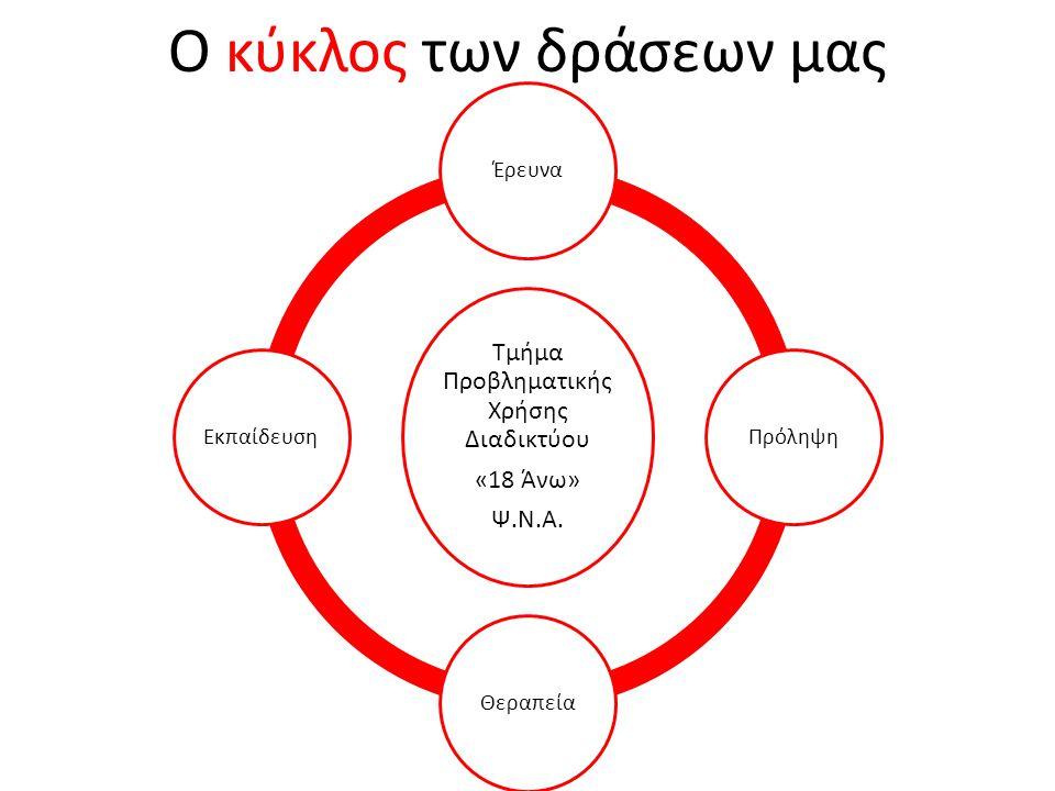 Ο κύκλος των δράσεων μας Τμήμα Προβληματικής Χρήσης Διαδικτύου «18 Άνω» Ψ.Ν.Α. ΈρευναΠρόληψηΘεραπείαΕκπαίδευση