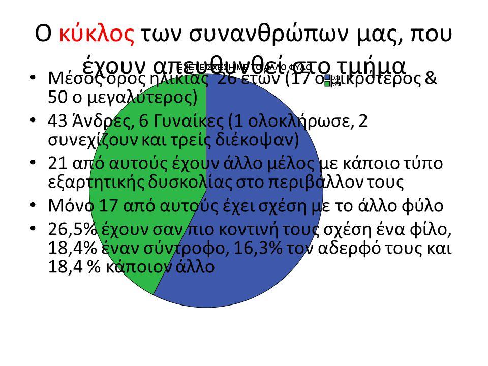 Ο κύκλος των συνανθρώπων μας, που έχουν απευθυνθεί στο τμήμα Μέσος όρος ηλικίας 26 ετών (17 ο μικρότερος & 50 ο μεγαλύτερος) 43 Άνδρες, 6 Γυναίκες (1