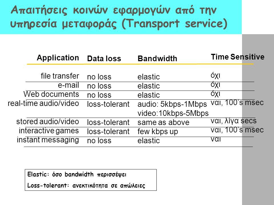 Απαιτήσεις κοινών εφαρμογών από την υπηρεσία μεταφοράς (Transport service) Application file transfer e-mail Web documents real-time audio/video stored