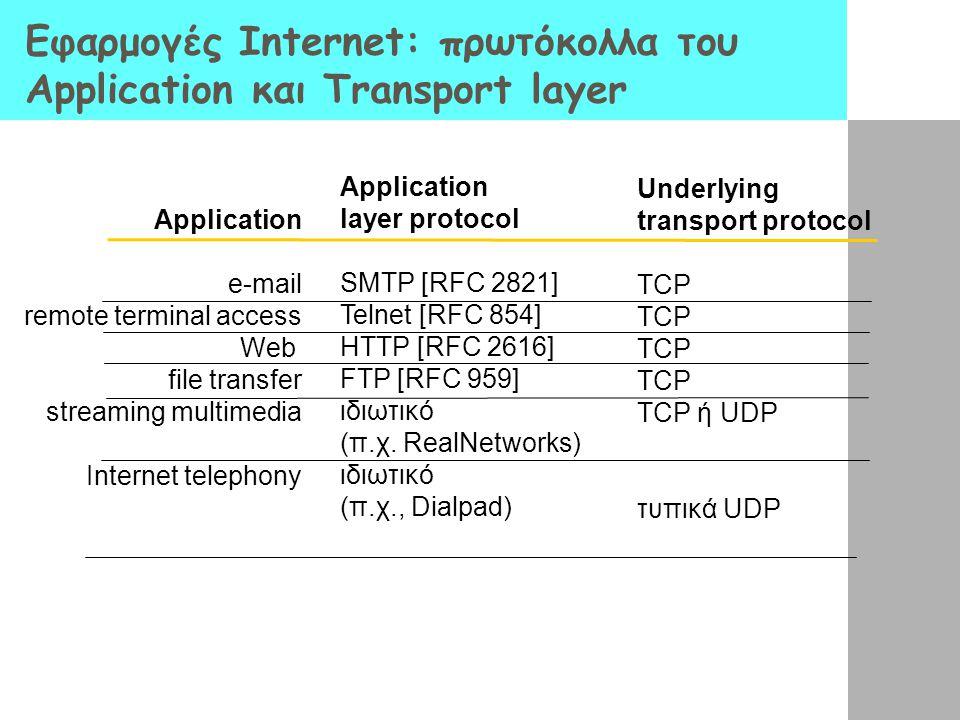 Εφαρμογές Internet: πρωτόκολλα του Application και Transport layer Application e-mail remote terminal access Web file transfer streaming multimedia In