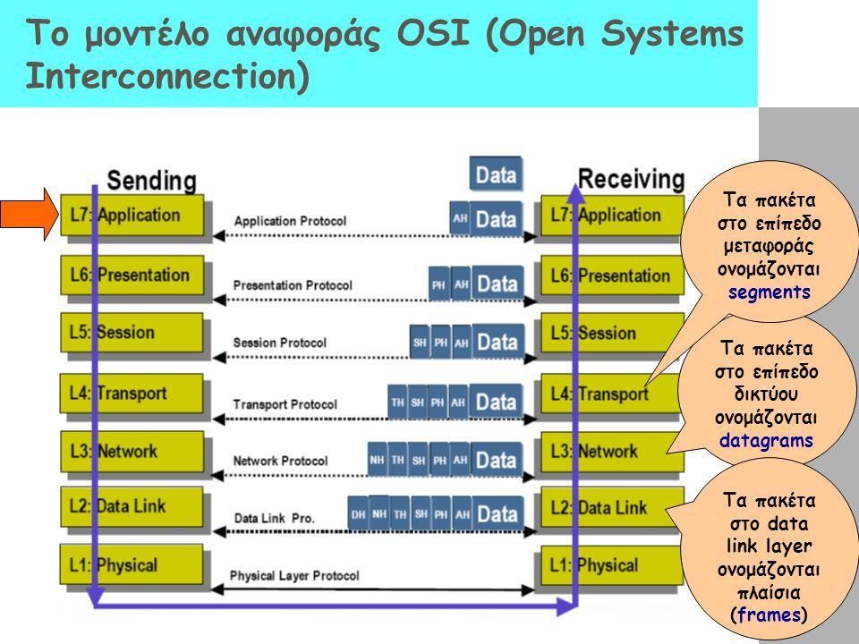 Το μοντέλο αναφοράς OSI (Open Systems Interconnection) Τα πακέτα στο επίπεδο δικτύου ονομάζονται datagrams Τα πακέτα στο data link layer ονομάζονται π