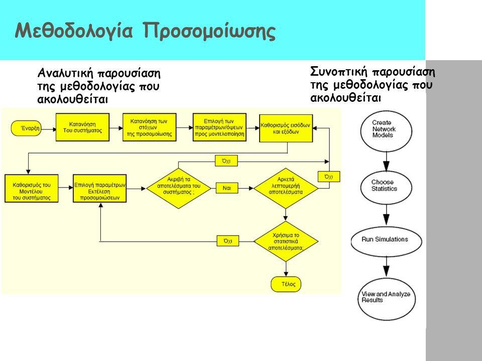 Μεθοδολογία Προσομοίωσης Αναλυτική παρουσίαση της μεθοδολογίας που ακολουθείται Συνοπτική παρουσίαση της μεθοδολογίας που ακολουθείται