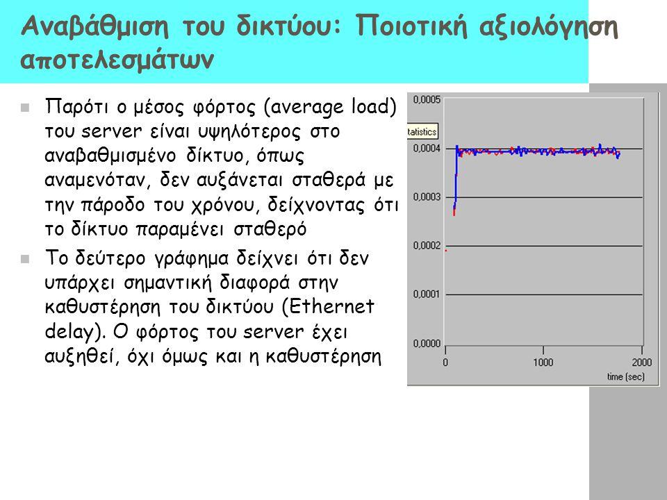 Αναβάθμιση του δικτύου: Ποιοτική αξιολόγηση αποτελεσμάτων Παρότι ο μέσος φόρτος (average load) του server είναι υψηλότερος στο αναβαθμισμένο δίκτυο, ό