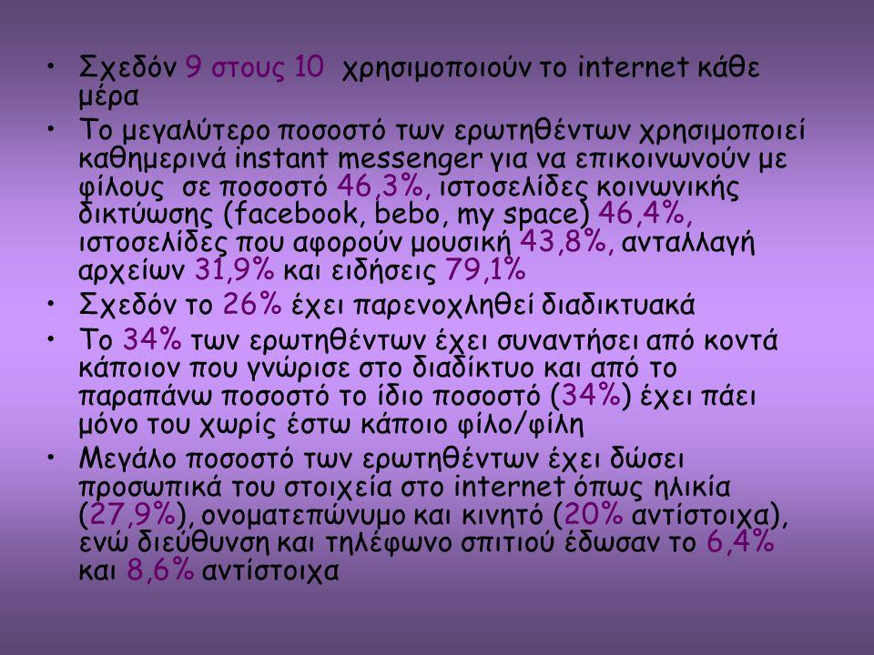 Σχεδόν 9 στους 10 χρησιμοποιούν το internet κάθε μέρα Το μεγαλύτερο ποσοστό των ερωτηθέντων χρησιμοποιεί καθημερινά instant messenger για να επικοινων