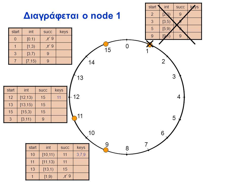 0 1 2 3 4 5 6 7 8 9 10 11 12 13 14 15 Διαγράφεται ο node 1 startintsucckeys 2[2,3)9 3[3,5)9 5[5,9)9 9[9,1)9 startintsucckeys 10[10,11)113,7,9 11[11,13)1 13[13,1)15 1[1,9)1 startintsucckeys 12[12,13)1511 13[13,15)15 [15,3)15 3[3,11)9 startintsucckeys 0[0,1)1 1[1,3)1 3[3,7)[3,7)9 7[7,15)9 9 9 9