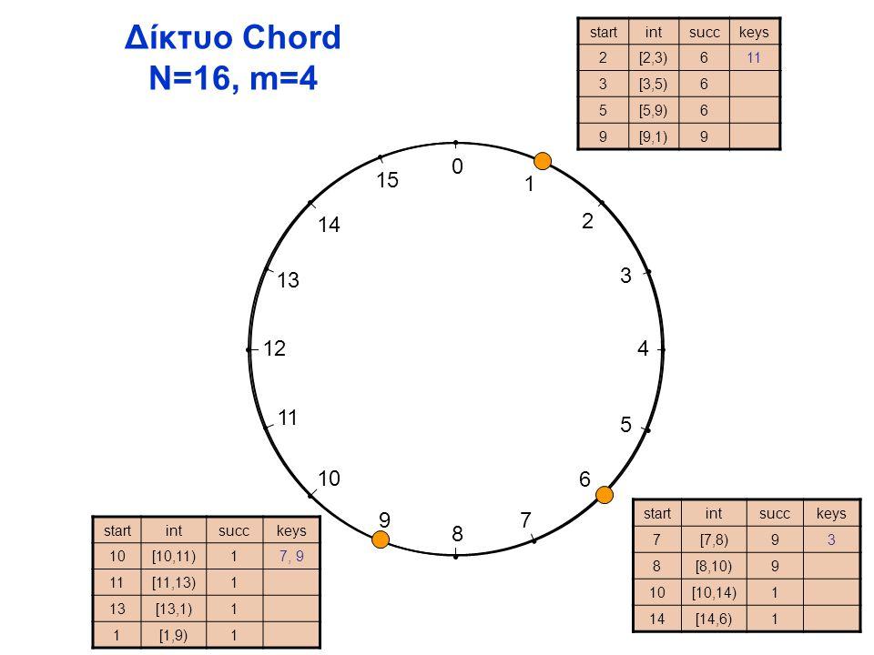 0 1 2 3 4 5 6 7 8 9 10 11 12 13 14 15 Δίκτυο Chord N=16, m=4 startintsucckeys 2[2,3)611 3[3,5)6 5[5,9)6 9[9,1)9 startintsucckeys 7[7,8)93 8[8,10)9 10[10,14)1 14[14,6)1 startintsucckeys 10[10,11)17, 9 11[11,13)1 13[13,1)1 1[1,9)1