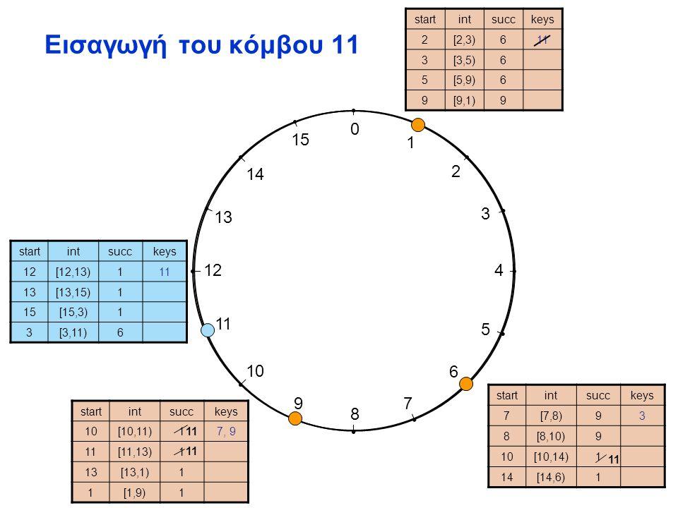0 1 2 3 4 5 6 7 8 9 10 11 12 13 14 15 Εισαγωγή του κόμβου 11 startintsucckeys 2[2,3)611 3[3,5)6 5[5,9)6 9[9,1)9 startintsucckeys 7[7,8)93 8[8,10)9 10[10,14)1 14[14,6)1 startintsucckeys 10[10,11)17, 9 11[11,13)1 13[13,1)1 1[1,9)1 startintsucckeys 12[12,13)111 13[13,15)1 15[15,3)1 3[3,11)6 11
