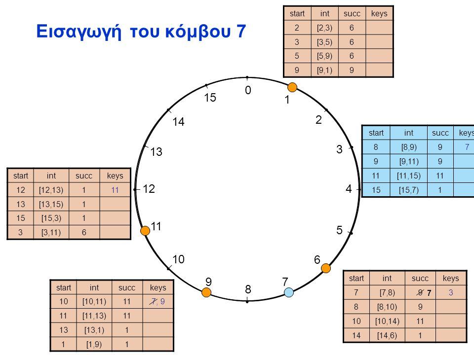 0 1 2 3 4 5 6 7 8 9 10 11 12 13 14 15 Εισαγωγή του κόμβου 15 startintsucckeys 2[2,3)6 3[3,5)6 5[5,9)6 9[9,1)9 startintsucckeys 7[7,8)73 8[8,10)9 10[10,14)11 14[14,6)1 startintsucckeys 10[10,11)119 [11,13)1 13[13,1)1 1[1,9)1 startintsucckeys 12[12,13)111 13[13,15)1 15[15,3)1 3[3,11)6 15 startintsucckeys 8[8,9)[8,9)97 9[9,11)9 1[11,15)1 1515[15,7)1 startintsucckeys 0[0,1)1 1[1,3)1 3[3,7)[3,7)6 7[7,15)7 15 Node 7