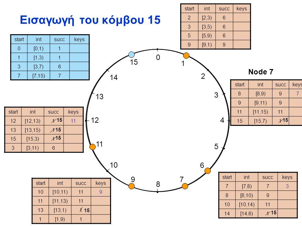 0 1 2 3 4 5 6 7 8 9 10 11 12 13 14 15 Αναζήτηση id 7 από node 9 startintsucckeys 2[2,3)6 3[3,5)6 5[5,9)6 9[9,1)9 startintsucckeys 7[7,8)73 8[8,10)9 10[10,14)11 14[14,6)15 startintsucckeys 10[10,11)119 [11,13)1 13[13,1)15 1[1,9)1 startintsucckeys 12[12,13)1511 13[13,15)15 [15,3)15 3[3,11)6 startintsucckeys 8[8,9)[8,9)97 9[9,11)9 1[11,15)1 1515[15,7)15 startintsucckeys 0[0,1)1 1[1,3)1 3[3,7)[3,7)6 7[7,15)7 Node 7 LookUp K7 ?