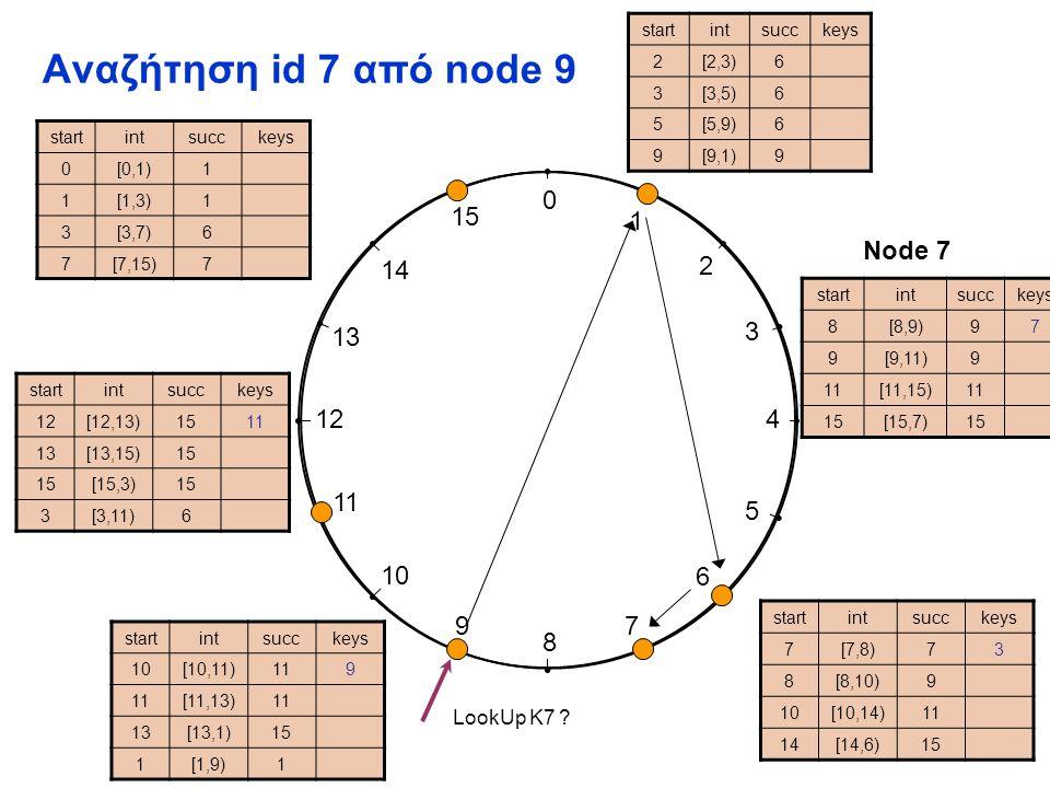 0 1 2 3 4 5 6 7 8 9 10 11 12 13 14 15 Αναζήτηση id 3 από node 11 startintsucckeys 2[2,3)6 3[3,5)6 5[5,9)6 9[9,1)9 startintsucckeys 7[7,8)73 8[8,10)9 10[10,14)11 14[14,6)15 startintsucckeys 10[10,11)119 [11,13)1 13[13,1)15 1[1,9)1 startintsucckeys 12[12,13)1511 13[13,15)15 [15,3)15 3[3,11)6 startintsucckeys 8[8,9)[8,9)97 9[9,11)9 1[11,15)1 1515[15,7)15 startintsucckeys 0[0,1)1 1[1,3)1 3[3,7)[3,7)6 7[7,15)7 Node 7 LookUp K3 ?