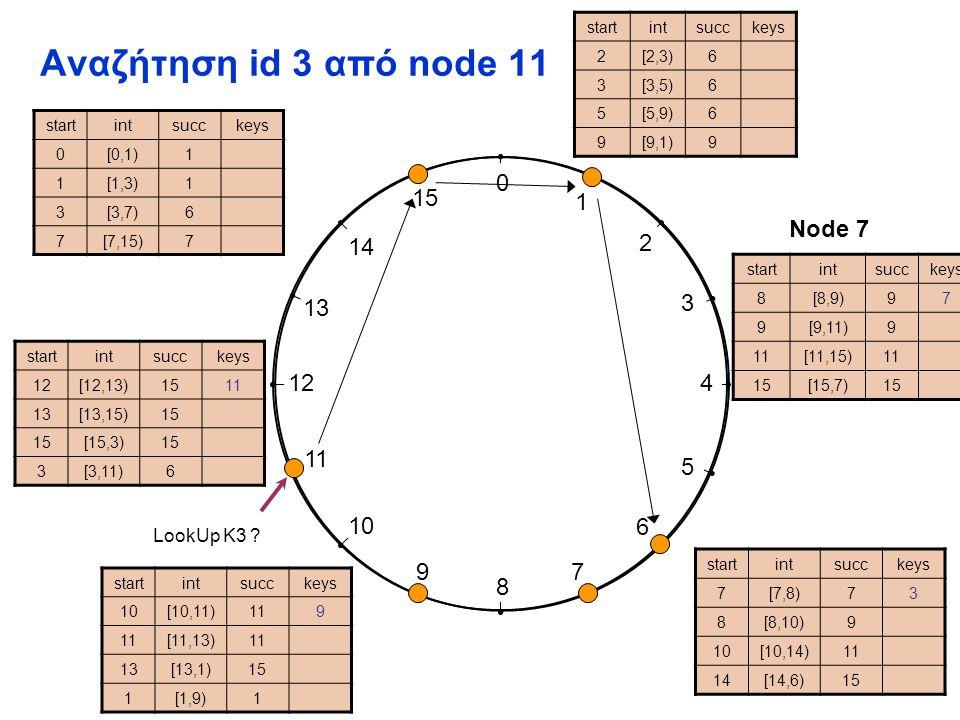 0 1 2 3 4 5 6 7 8 9 10 11 12 13 14 15 Αναζήτηση id 9 από node 1 startintsucckeys 2[2,3)6 3[3,5)6 5[5,9)6 9[9,1)9 startintsucckeys 7[7,8)73 8[8,10)9 10[10,14)11 14[14,6)15 startintsucckeys 10[10,11)119 [11,13)1 13[13,1)15 1[1,9)1 startintsucckeys 12[12,13)1511 13[13,15)15 [15,3)15 3[3,11)6 startintsucckeys 8[8,9)[8,9)97 9[9,11)9 1[11,15)1 1515[15,7)15 startintsucckeys 0[0,1)1 1[1,3)1 3[3,7)[3,7)6 7[7,15)7 Node 7 LookUp K9 ?