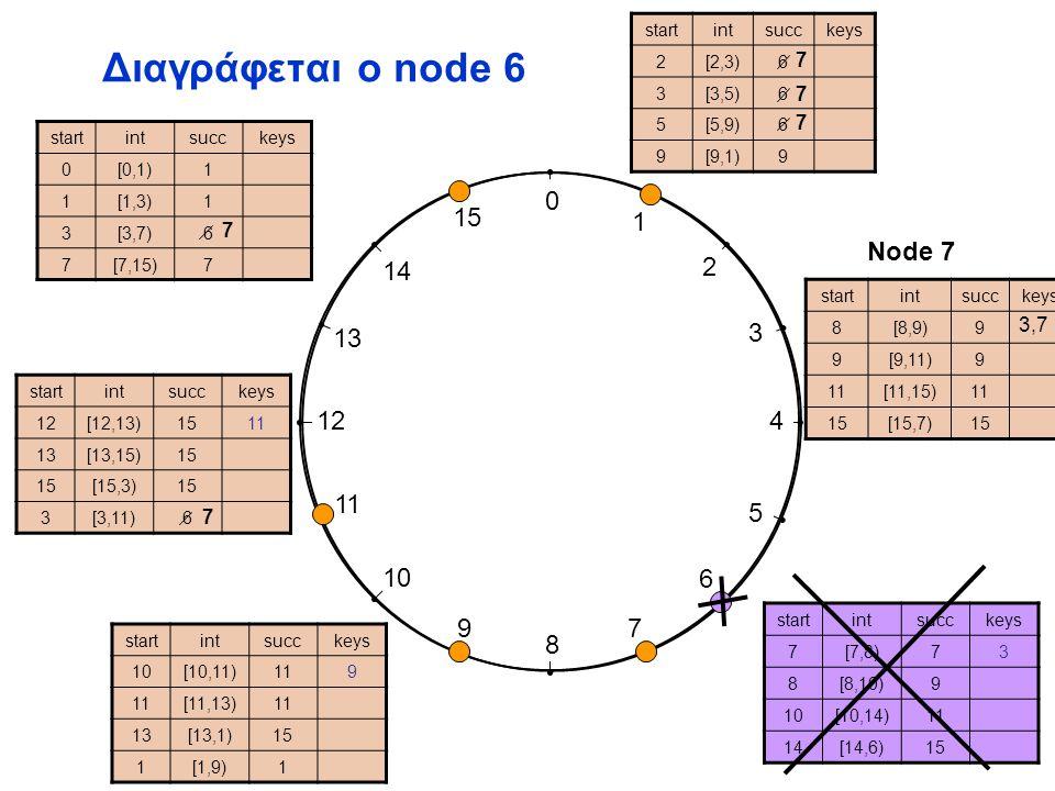 0 1 2 3 4 5 6 7 8 9 10 11 12 13 14 15 Διαγράφεται ο node 6 startintsucckeys 2[2,3)6 3[3,5)6 5[5,9)6 9[9,1)9 startintsucckeys 7[7,8)73 8[8,10)9 10[10,14)11 14[14,6)15 startintsucckeys 10[10,11)119 [11,13)1 13[13,1)15 1[1,9)1 startintsucckeys 12[12,13)1511 13[13,15)15 [15,3)15 3[3,11)6 startintsucckeys 8[8,9)[8,9)97 9[9,11)9 1[11,15)1 1515[15,7)15 startintsucckeys 0[0,1)1 1[1,3)1 3[3,7)[3,7)6 7[7,15)7 Node 7 7 7 7 7 7 3,7