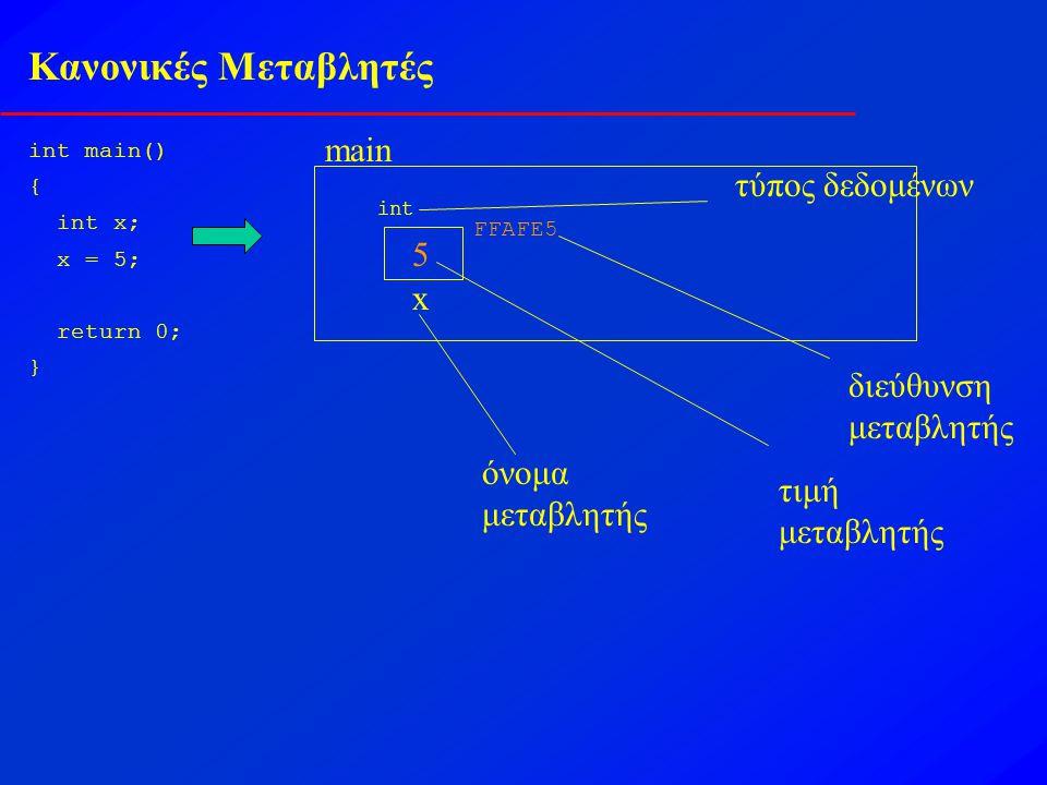 Κανονικές Μεταβλητές int main() { int x; x = 5; return 0; } main x int 5 όνομα μεταβλητής τύπος δεδομένων τιμή μεταβλητής FFAFE5 διεύθυνση μεταβλητής
