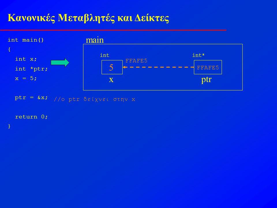 Κανονικές Μεταβλητές και Δείκτες int main() { int x; int *ptr; x = 5; ptr = &x; return 0; } main x int 5 FFAFE5 ptr int* FFAFE5 //o ptr δείχνει στην x