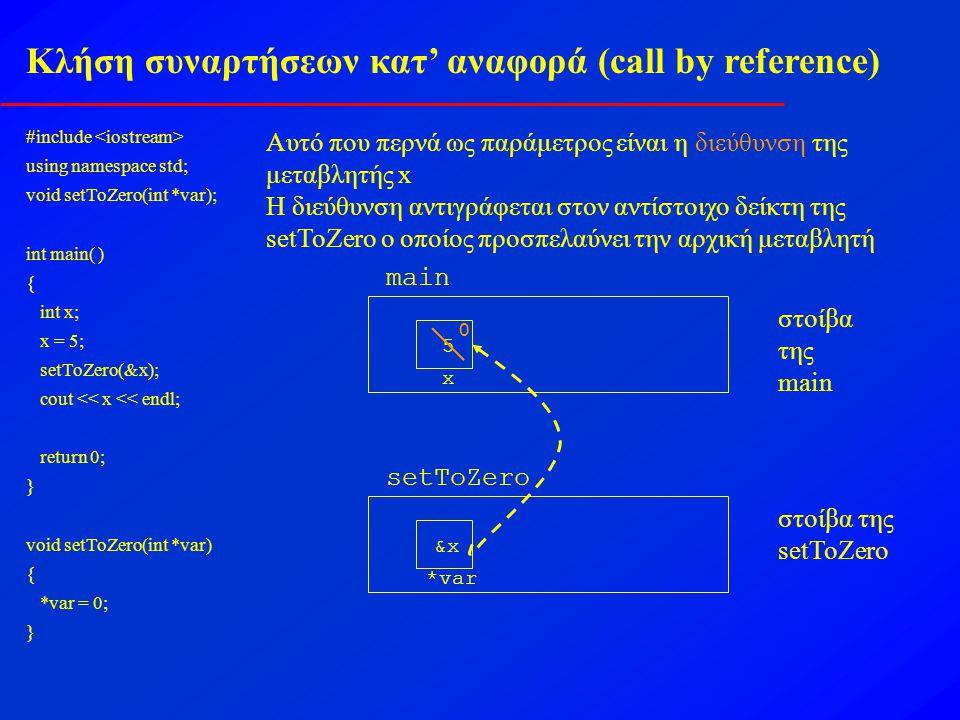 Κλήση συναρτήσεων κατ' αναφορά (call by reference) #include using namespace std; void setToZero(int *var); int main( ) { int x; x = 5; setToZero(&x); cout << x << endl; return 0; } void setToZero(int *var) { *var = 0; } Αυτό που περνά ως παράμετρος είναι η διεύθυνση της μεταβλητής x Η διεύθυνση αντιγράφεται στον αντίστοιχο δείκτη της setToZero ο οποίος προσπελαύνει την αρχική μεταβλητή main x 5 στοίβα της main setToZero *var στοίβα της setToZero &x&x 0