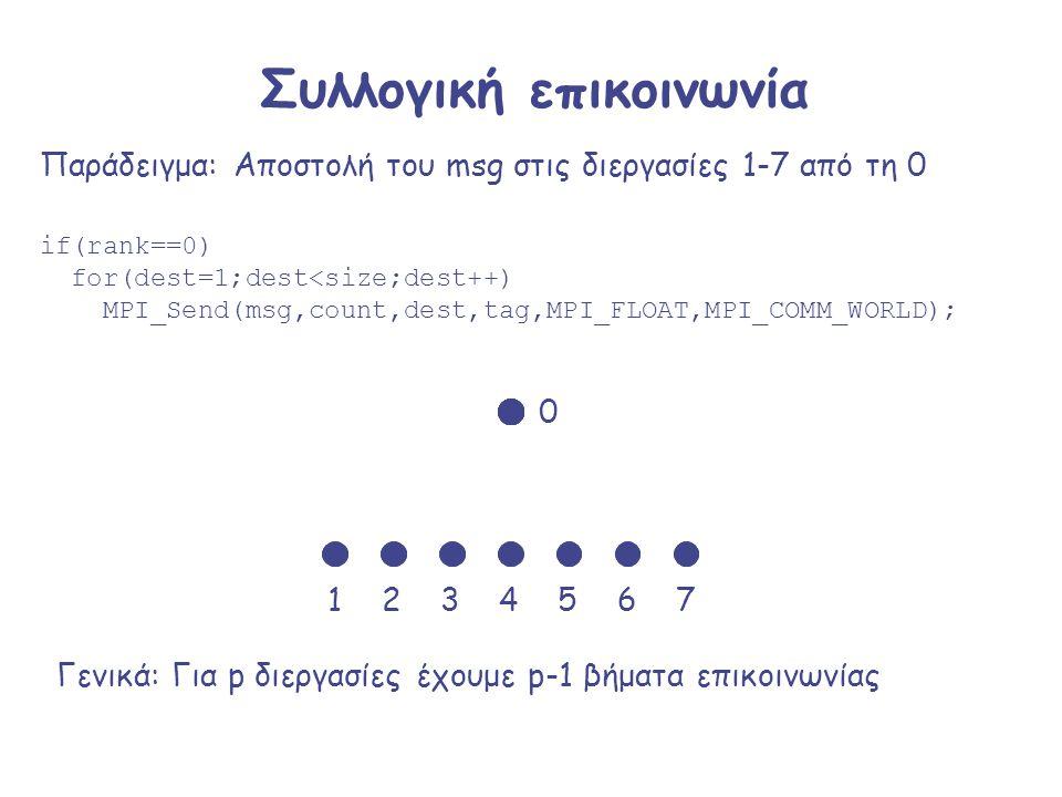 Συλλογική επικοινωνία if(rank==0) for(dest=1;dest<size;dest++) MPI_Send(msg,count,dest,tag,MPI_FLOAT,MPI_COMM_WORLD); Παράδειγμα: Αποστολή του msg στι