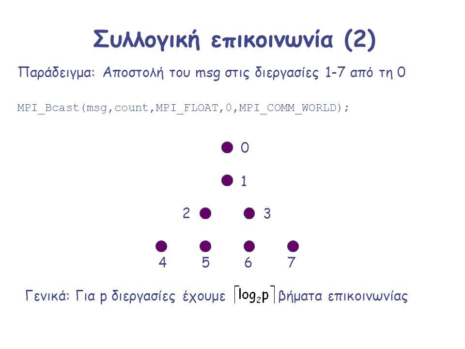 Συλλογική επικοινωνία (2) MPI_Bcast(msg,count,MPI_FLOAT,0,MPI_COMM_WORLD); Παράδειγμα: Αποστολή του msg στις διεργασίες 1-7 από τη 0 Γενικά: Για p διε