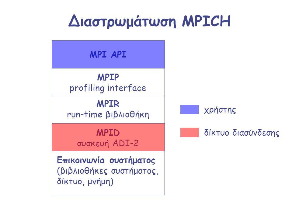 MPID συσκευή ADI-2 MPI API Διαστρωμάτωση MPICH Επικοινωνία συστήματος (βιβλιοθήκες συστήματος, δίκτυο, μνήμη) MPIR run-time βιβλιοθήκη MPIP profiling