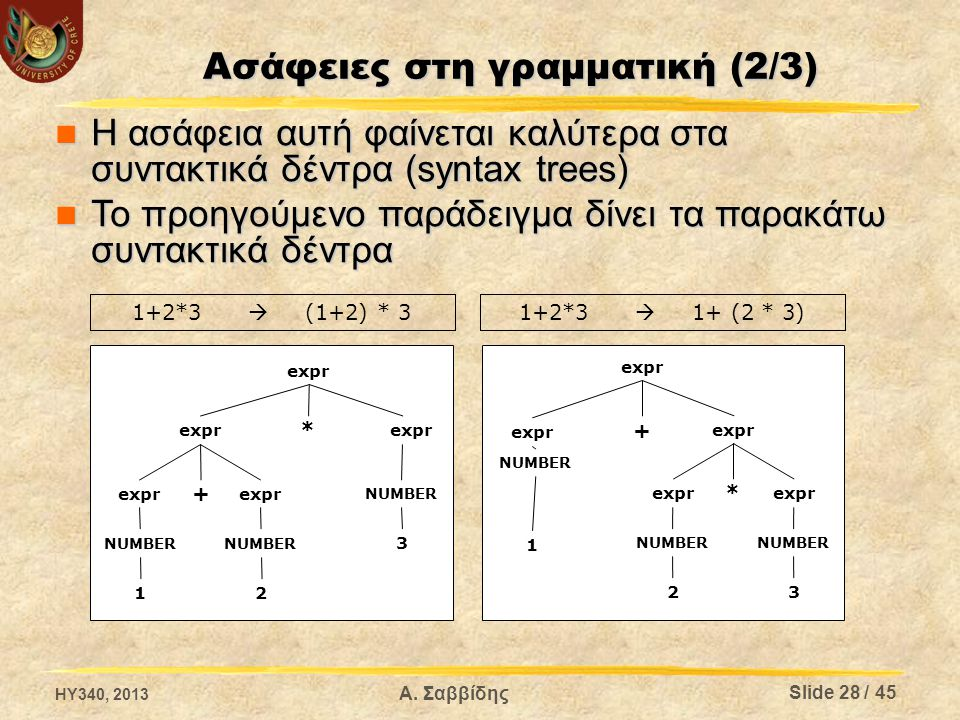 Ασάφειες στη γραμματική (2/3) 1+2*3  (1+2) * 3 expr + NUMBER 1 expr * NUMBER 23 Η ασάφεια αυτή φαίνεται καλύτερα στα συντακτικά δέντρα (syntax trees)